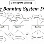 Oracle Banking System Database