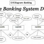Oracle Banking System Database